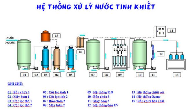 Sơ đồ hệ thống máy lọc nước công nghiệp