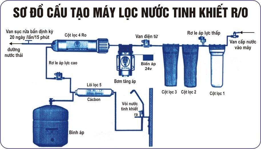 Sơ đồ cấu tạo máy lọc nước RO