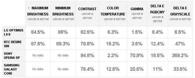 Kiểm tra góc nhìn với các đối thủ (thấp hơn là tốt hơn)