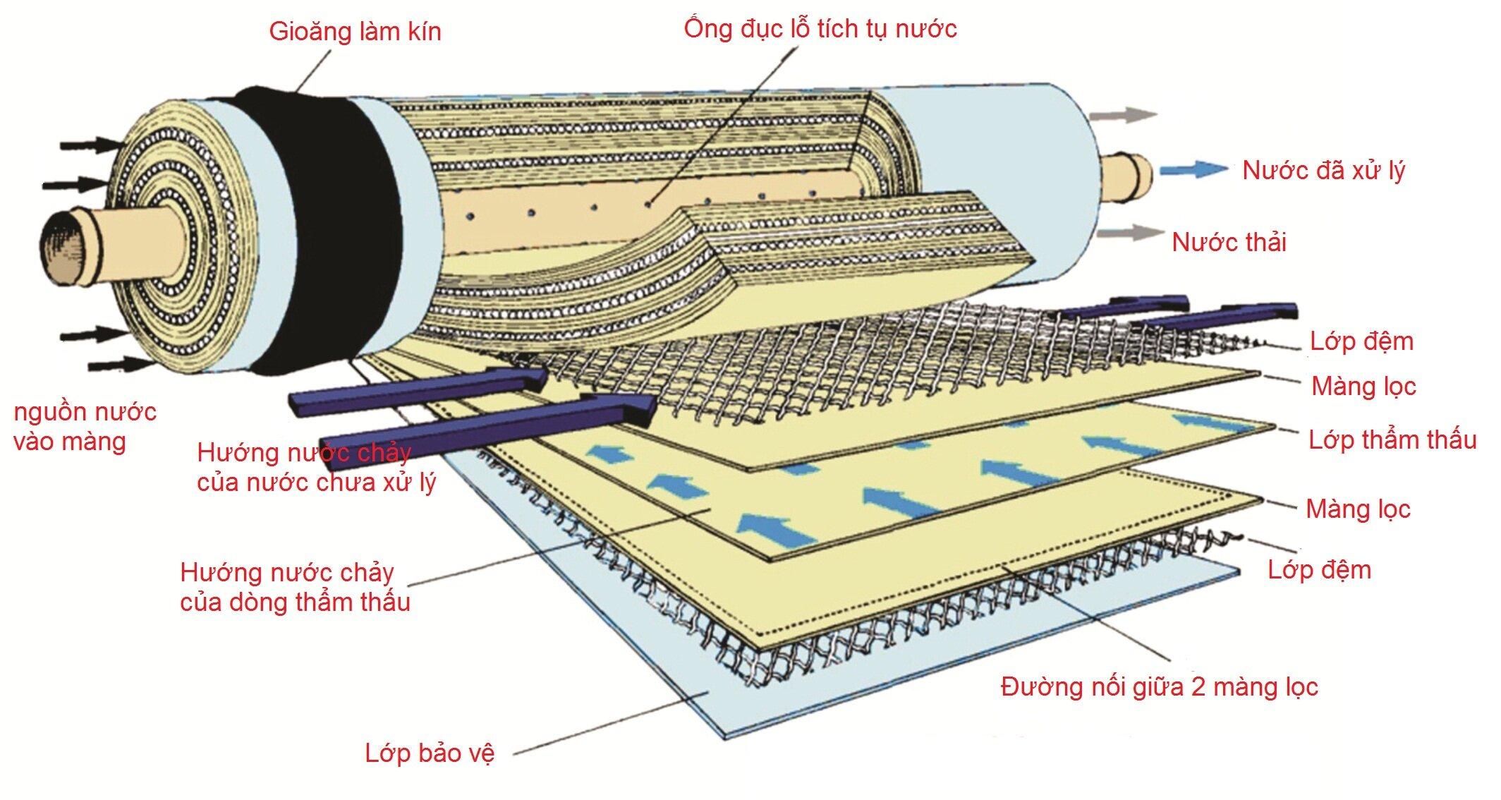 Nên vệ sinh màng lọc RO thường xuyên bằng hóa chất rửa màng để nâng cao tuổi thọ máy lọc nước