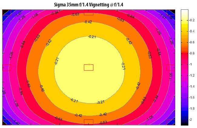 Hiệu ứng vignette của Sigma 35mm f/1.4 khá tệ