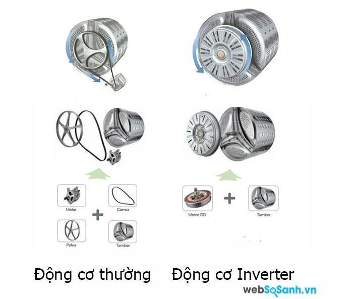 động cơ Inverter giúp máy giặt vận hành êm ái và tiết kiệm điện năng (nguồn: internet)