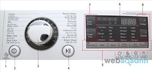 Cấu trúc bảng điều khiển máy giặt LG lồng ngang