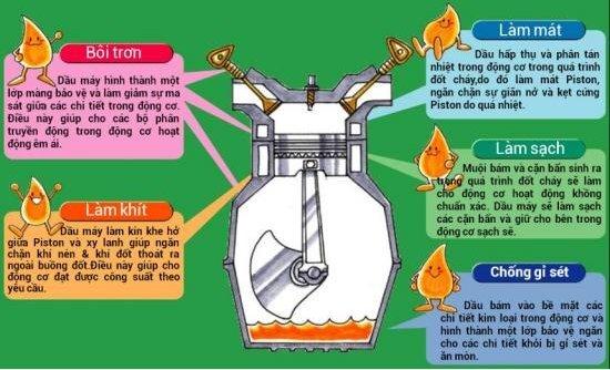 Tác dụng của dầu nhớt xe máy