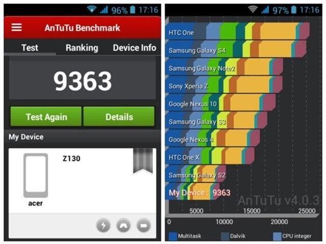 Điểm Antutu Benchmark của máy chênh lệch không nhiều so với Galaxy S2 của Samsung