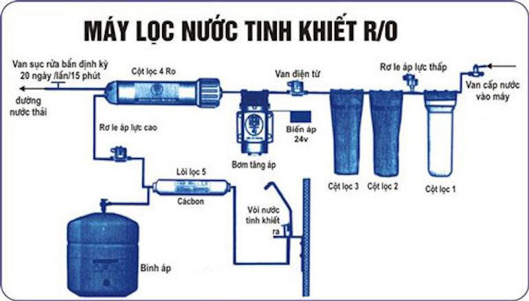 Công nghệ lọc nước RO là gì?