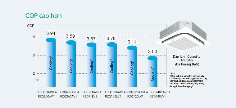 Daikin inverter âm trần 2 chiều 13.6/16Kw FCQ140KAVEA/RZQ140LV1 BRC1E63 BYCP125K-W18