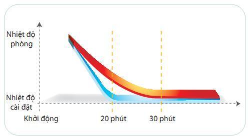 Điều hòa tủ đứng Daikin 1chieu 36000BTU FVRN100BXV1V/RR100DBXY1V