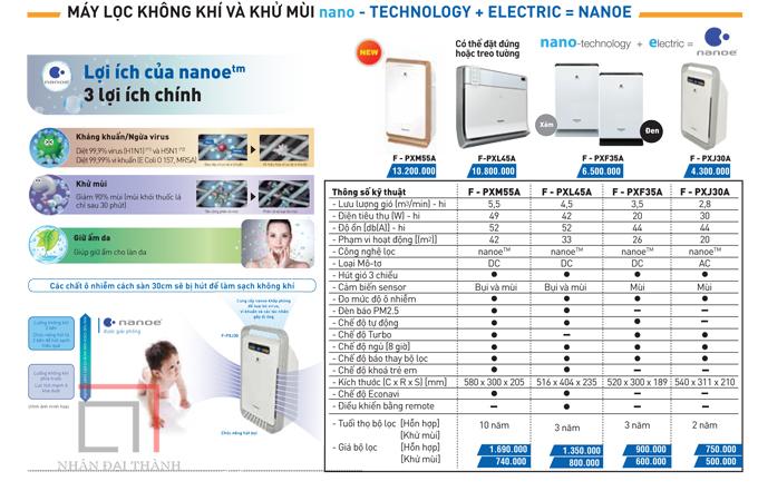 Catalogue của dòng sản phẩm Máy lọc không khí Panasonic