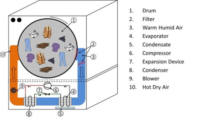 cấu tạo máy sấy quần áo bơm nhiệt