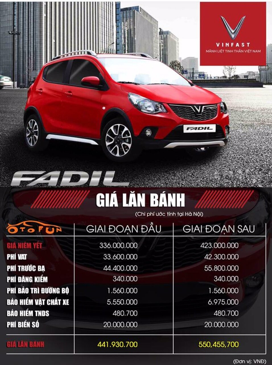Bảng giá xe Fadil