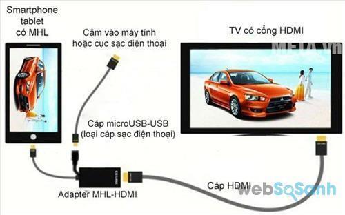 Cổng HDMI trên tivi Sharp đem đến nhiều tiện ích cho người dùng