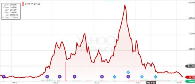 Uh oh, HTC is tumbling down - its share price hits a ten-year low
