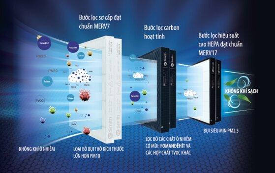 10 màng lọc máy lọc không khí lọc bụi khử mùi diệt khuẩn nấm tốt nhất