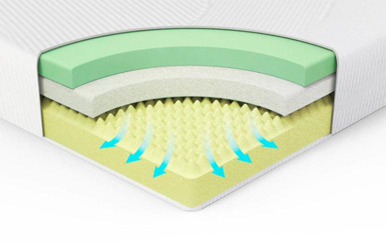 Tại sao lỗ thông hơi trên bề mặt đệm có tầm quan trọng rất to lớn trong việc sử dụng