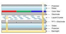 Tìm hiểu về công nghệ màn hình TFT-LCD trên điện thoại, smartphone