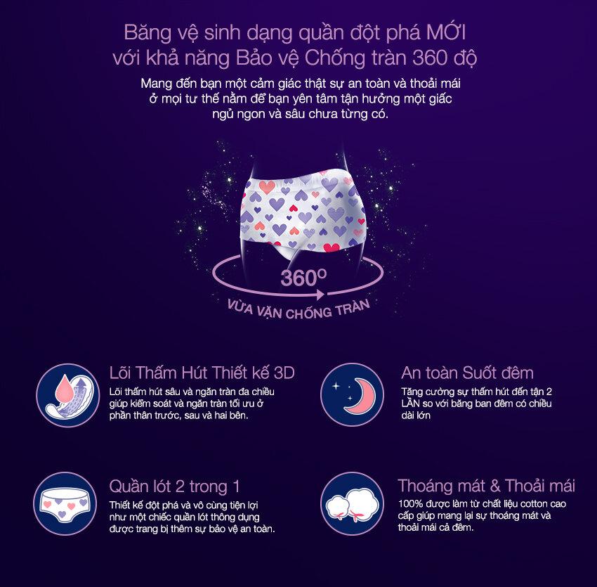 Thiết kế đột phá của Kotex vớikhả năng chống tràn 360 độ.
