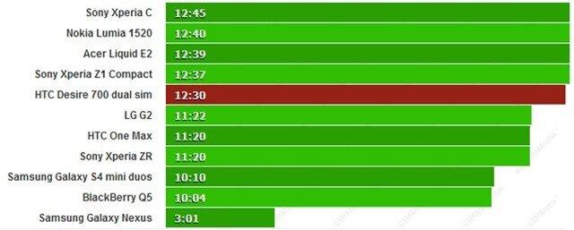 Đánh giá thời lượng pin HTC Desire 700: Duyệt web 'khủng', xem video tồi