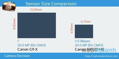 nên mua máy ảnh Canon C9 X hay Canon SX720 SH