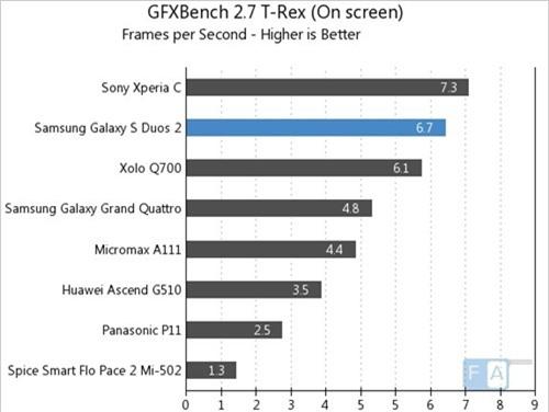 GFXBench 2.7 T-Red (On Screen) (kiểm tra đồ họa, điểm cao hơn là tốt hơn)