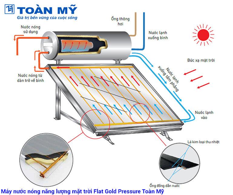 máy nước nóng năng lượng mặt trời toàn mỹ