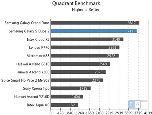 Quadrant (kiểm tra tổng thể, điểm cao hơn là tốt hơn)