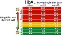 6 điều không thể bỏ qua với chỉ số HbA1c