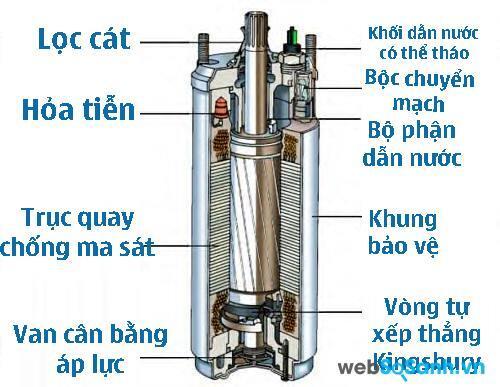 Cấu tạo máy bơm chìm nước tích cực (dạng hút chân không)