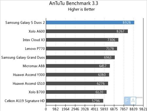AnTuTu 3.3 (kiểm tra tổng thể, điểm cao hơn là tốt hơn)