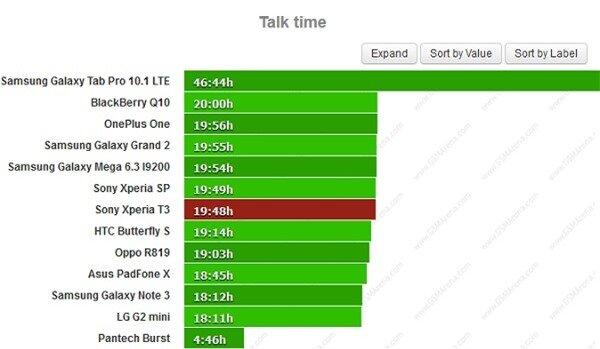 Thời lượng pin ấn tượng của Sony Xperia T3
