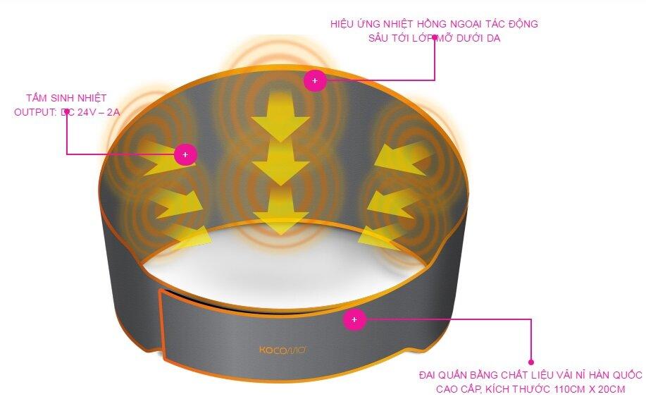 Cơ chế hoạt động của đai nhiệt hồng ngoại giảm béo Kocomo