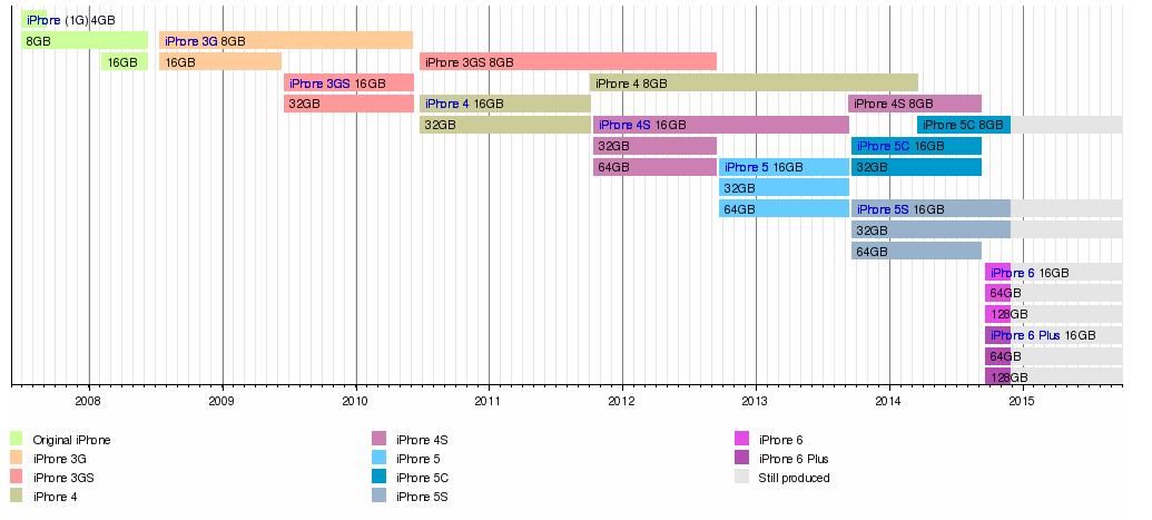 Lịch sử ra đời của các dòng iPhone