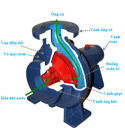 Những điều cần biết về máy bơm nước ly tâm
