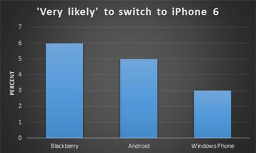 BlackBerry users are more likely to switch to the Apple iPhone 6