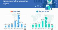 Black Friday 2019 Việt Nam : Sự kiện và những con số