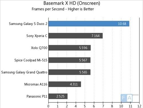 GFXBench 2.5 Egypt HD (On Screen) (kiểm tra đồ họa, điểm cao hơn là tốt hơn)