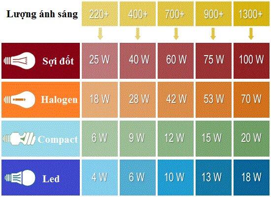 Cách chọn bóng đèn cho từng loại không gian và diện tích