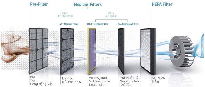 Cách sử dụng máy lọc không khí gia đình an toàn hiệu quả