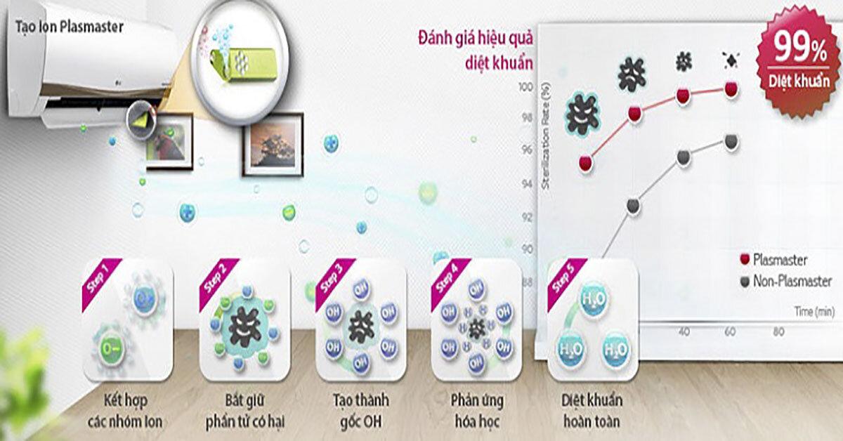 Công nghệ kháng khuẩn khử mùi trên điều hoà – Giải pháp bảo vệ sức khoẻ an toàn nhất