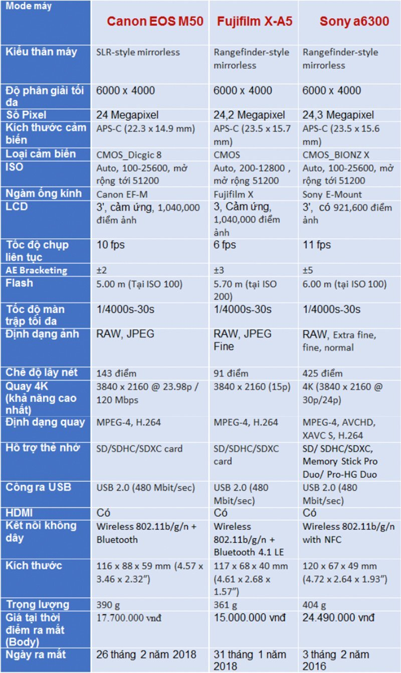Thông số kỹ thuật ấn tượng Canon EOS M50
