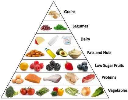 Điểm danh những loại thực phẩm chứa carb tốt cho chế độ giảm cân low carb