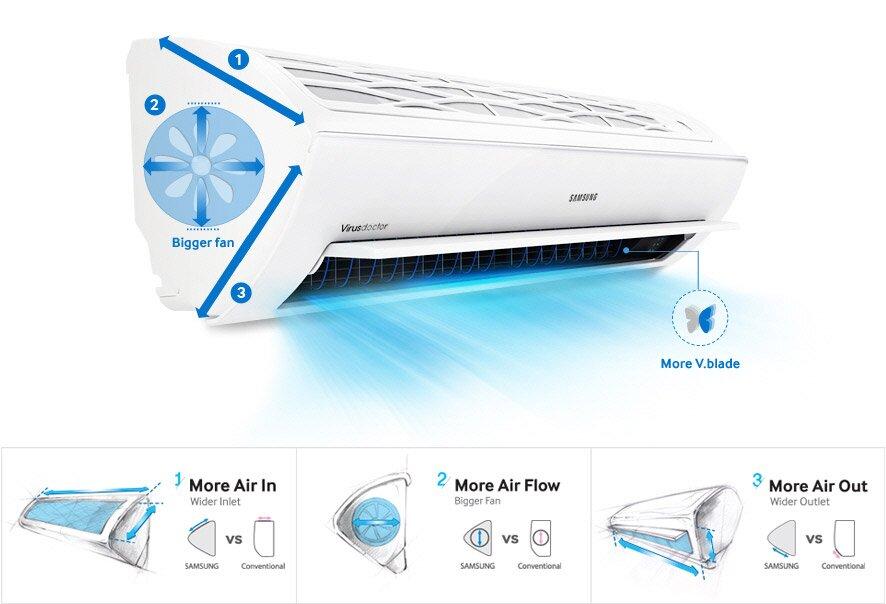 Điều hòa máy lạnh Samsung tam diện giá rẻ nhất bao nhiêu tiền?