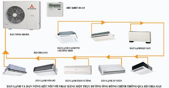 Điều hòa multi Mitsubishi có tốt không ? Giá máy lạnh multi của Mitsubishi bao nhiêu tiền ?