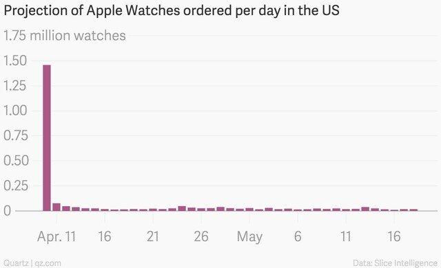 Doanh số Apple Watch tụt giảm thê thảm