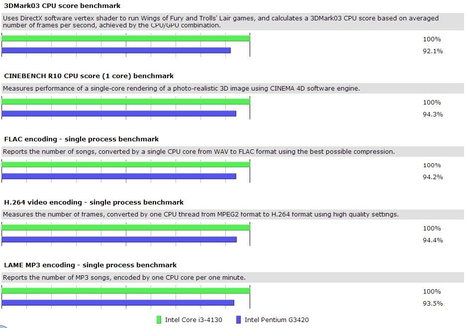 Core i3-4130 vs Pentium G3420