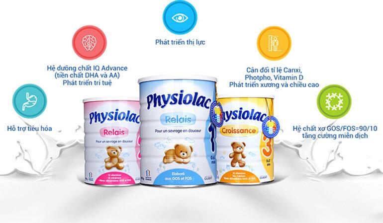 thành phần sữa physiolac