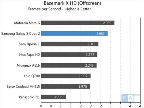 Basemark X HD (Off Screen) (kiểm tra đồ họa, điểm cao hơn là tốt hơn)