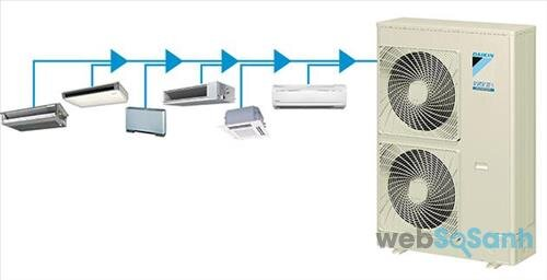 Giá điều hòa multi 2 chiều bao nhiêu tiền? Nơi bán máy lạnh multi 1 chiều rẻ nhất