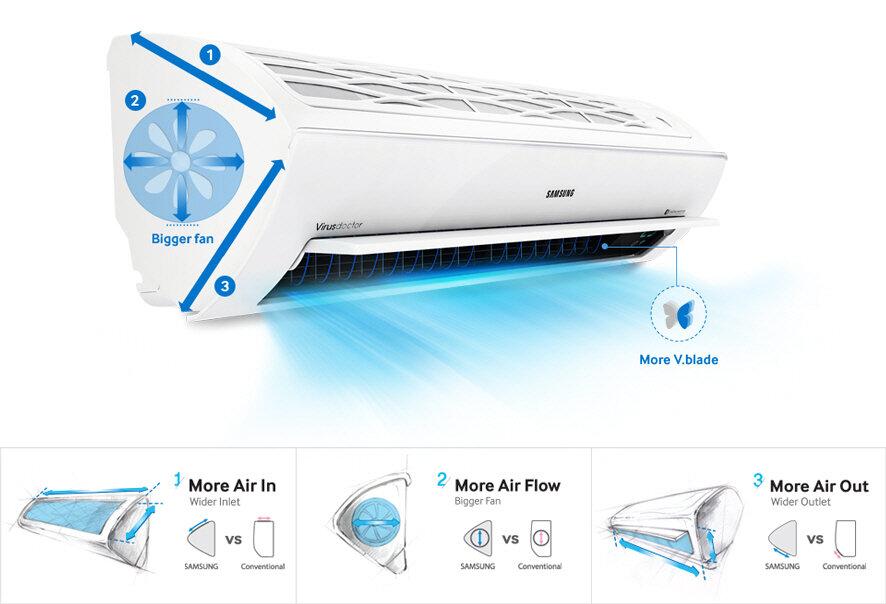 Giá máy lạnh Samsung chính hãng bao nhiêu tiền? Mua ở đâu rẻ nhất tại Hà Nội, thành phố Hồ Chí Minh