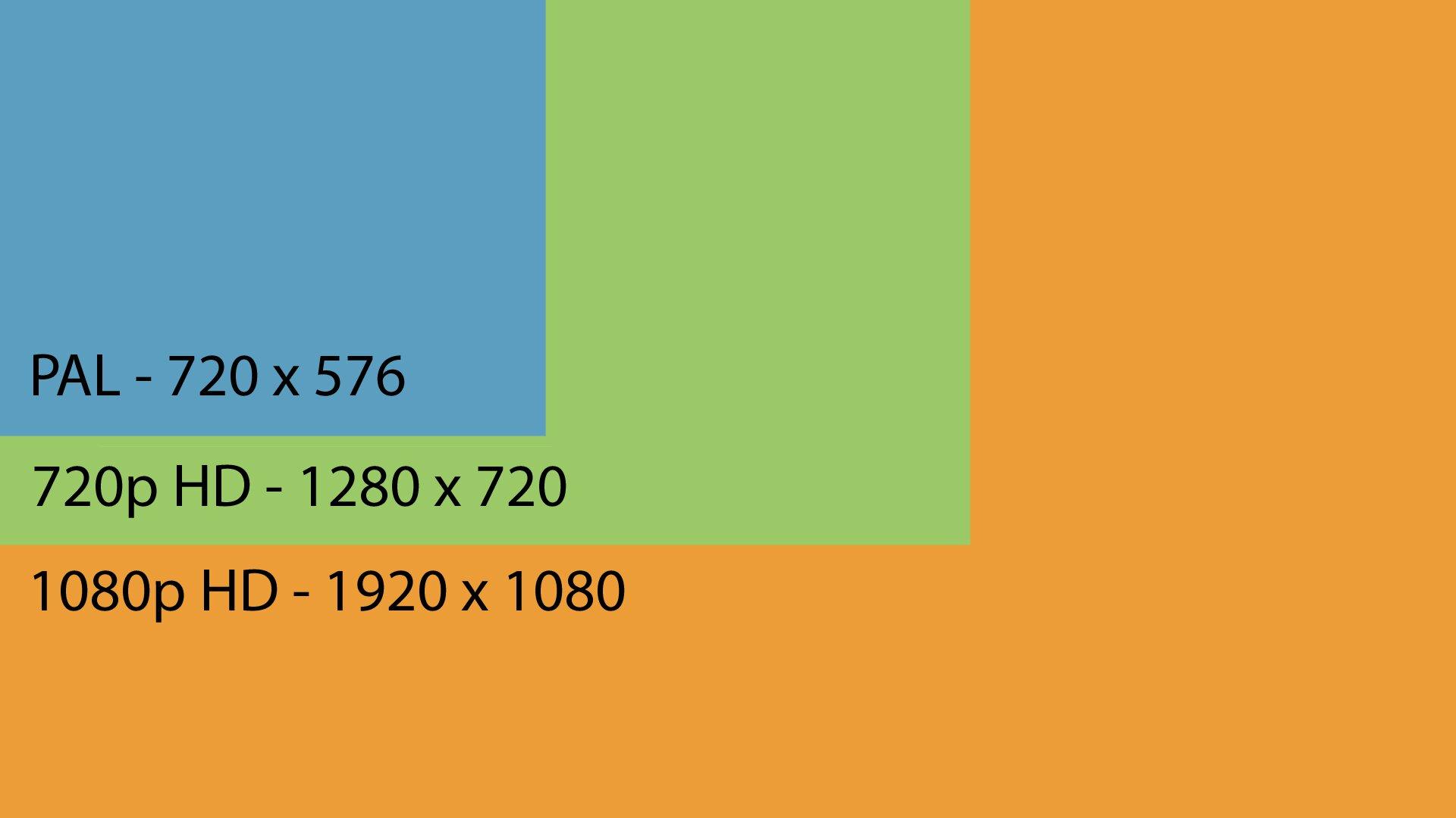 HD là gì? Sự khác nhau giữa 720p, 1080i và 1080p